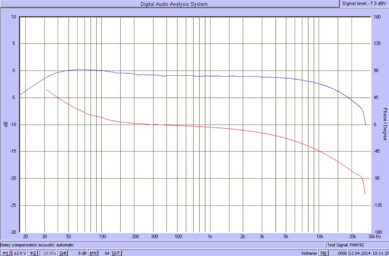 Swr Info Frequenz
